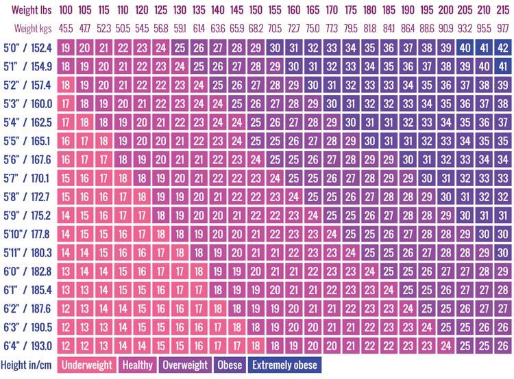جدول محاسبه BMI برای وزن ایده آل