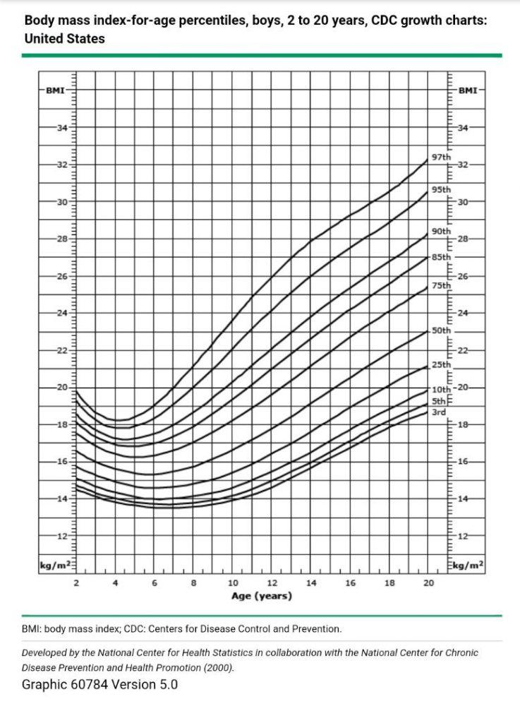 نمودار BMI برای محاسبه وزن ایده آل در پسران