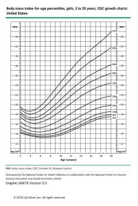 نمودار BMI برای محاسبه وزن ایده آل در دختران